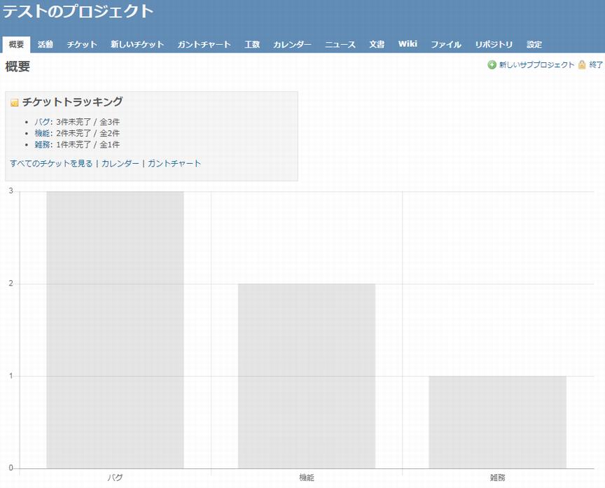 view customize pluginでグラフ表示してみる(Redmine)